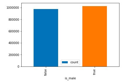 Example 1 - gender vs count