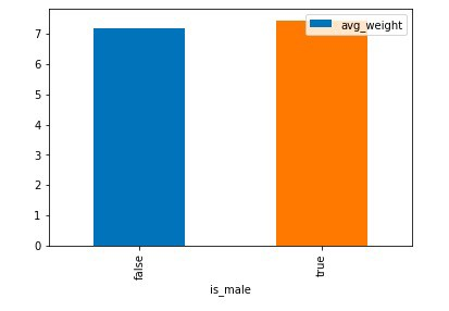 Example 1 - gender vs average weight