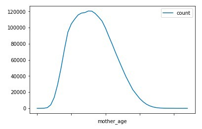 Example 2 - mother age vs count