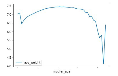 Example 2 - mother age vs average weight